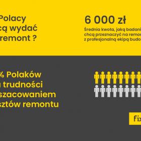 Remonty Polaków w 2018 – nowy raport