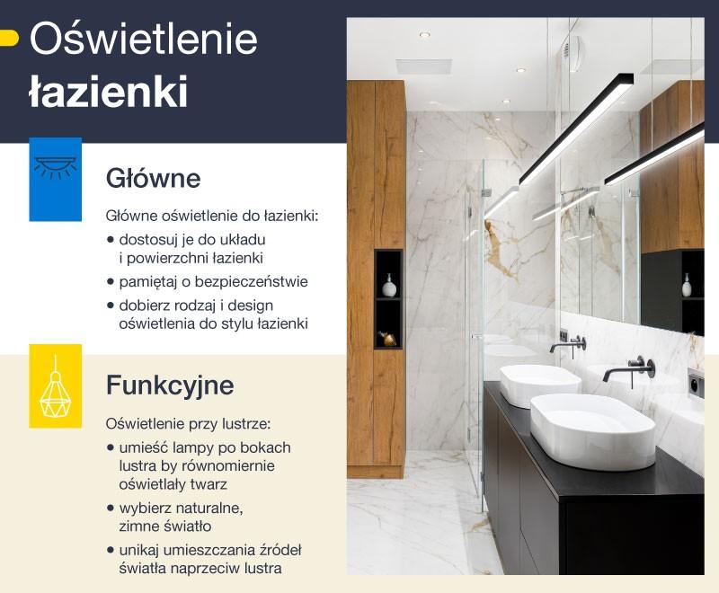 Oświetlenie łazienki - infografika