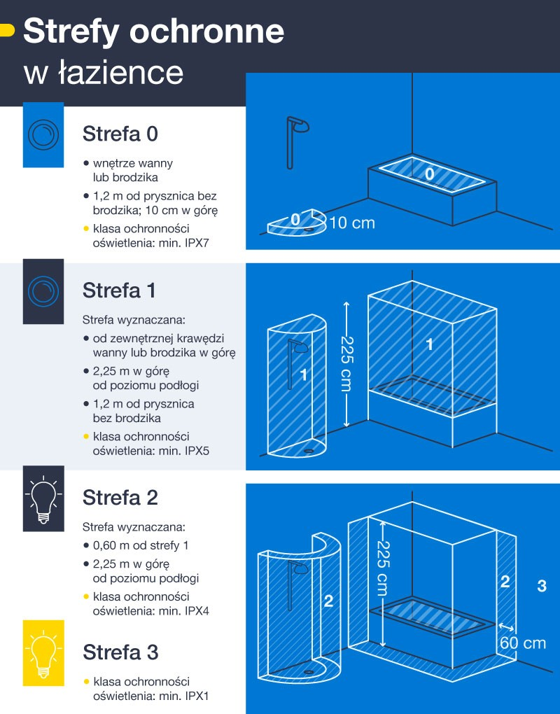 Strefy ochronne w łazience - infografika